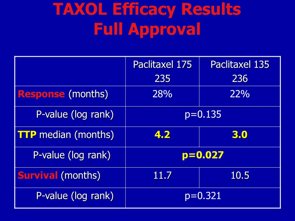 TAXOL Efficacy Results Full Approval