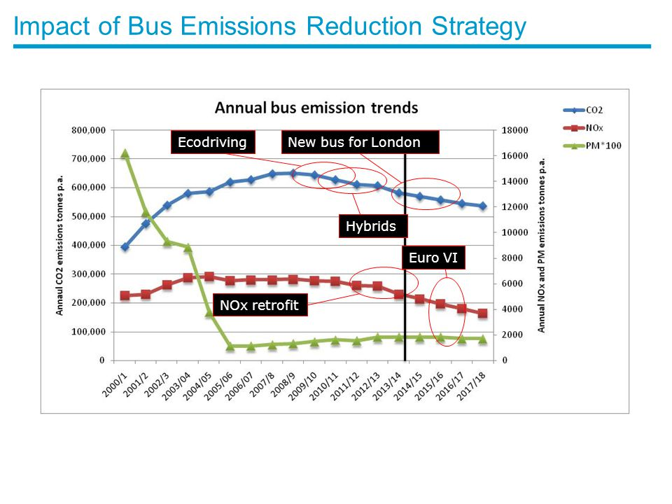 Impact of Bus Emissions Reduction Strategy