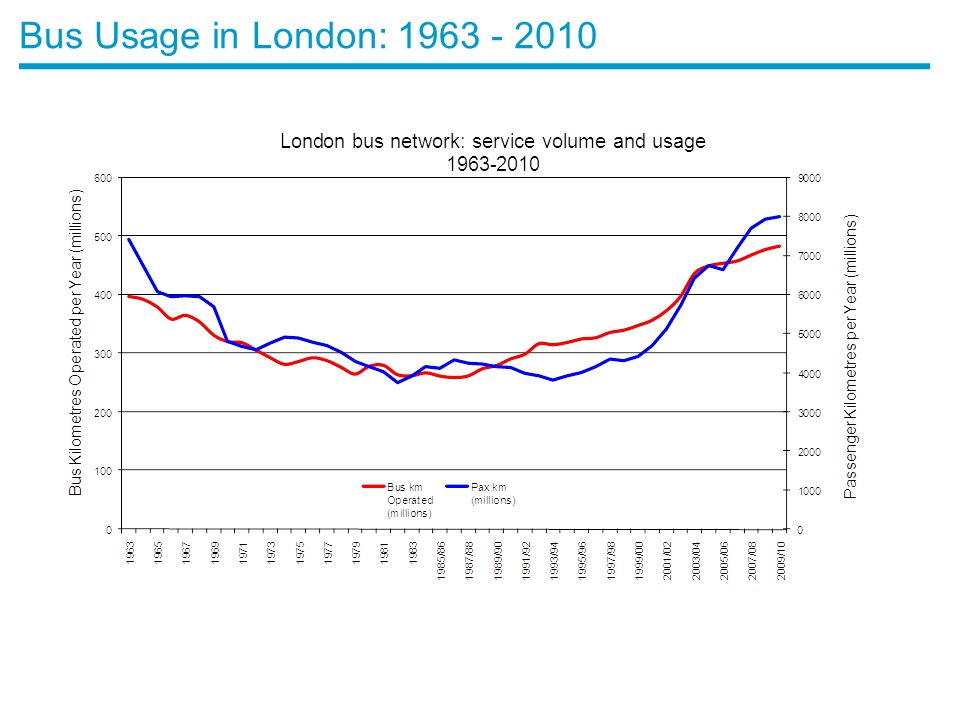 Bus Usage in London: