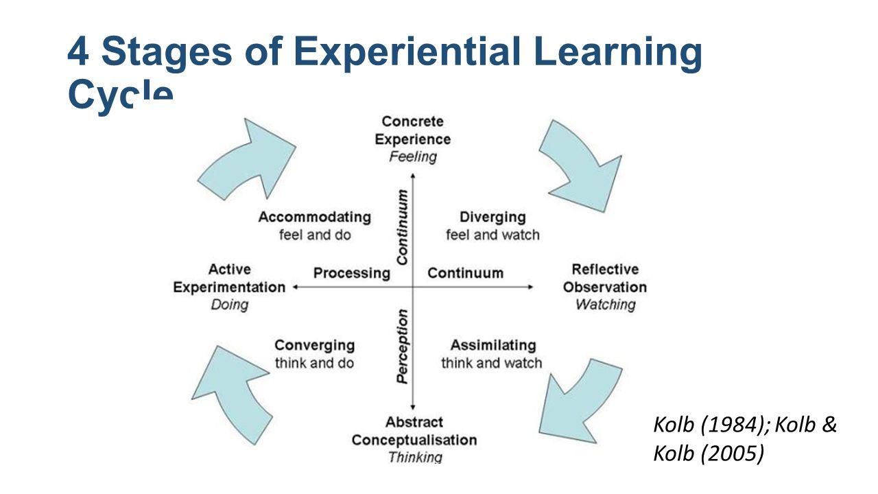 Learn nursing reflection samples