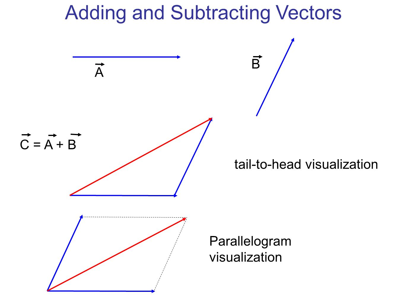 Adding and Subtracting Vectors