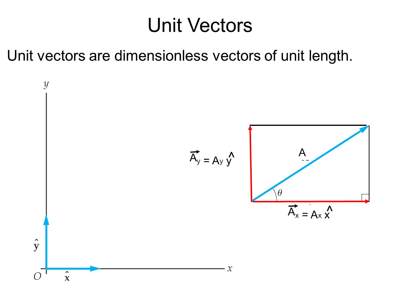 Unit Vectors Unit vectors are dimensionless vectors of unit length. ^