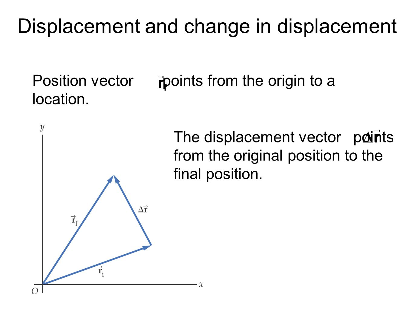 Displacement and change in displacement