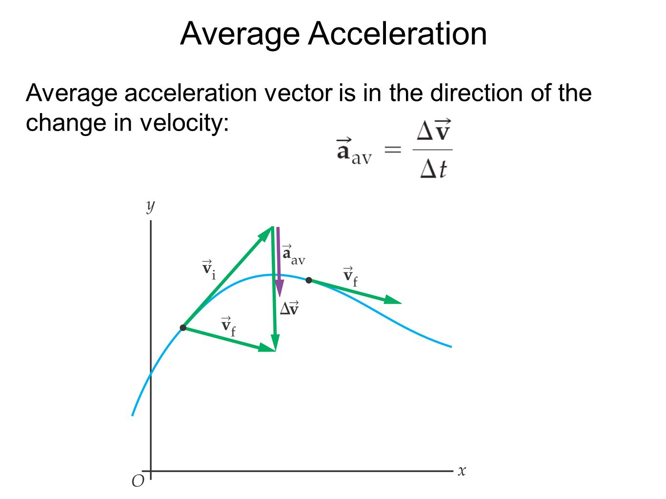 Average Acceleration Average acceleration vector is in the direction of the change in velocity: