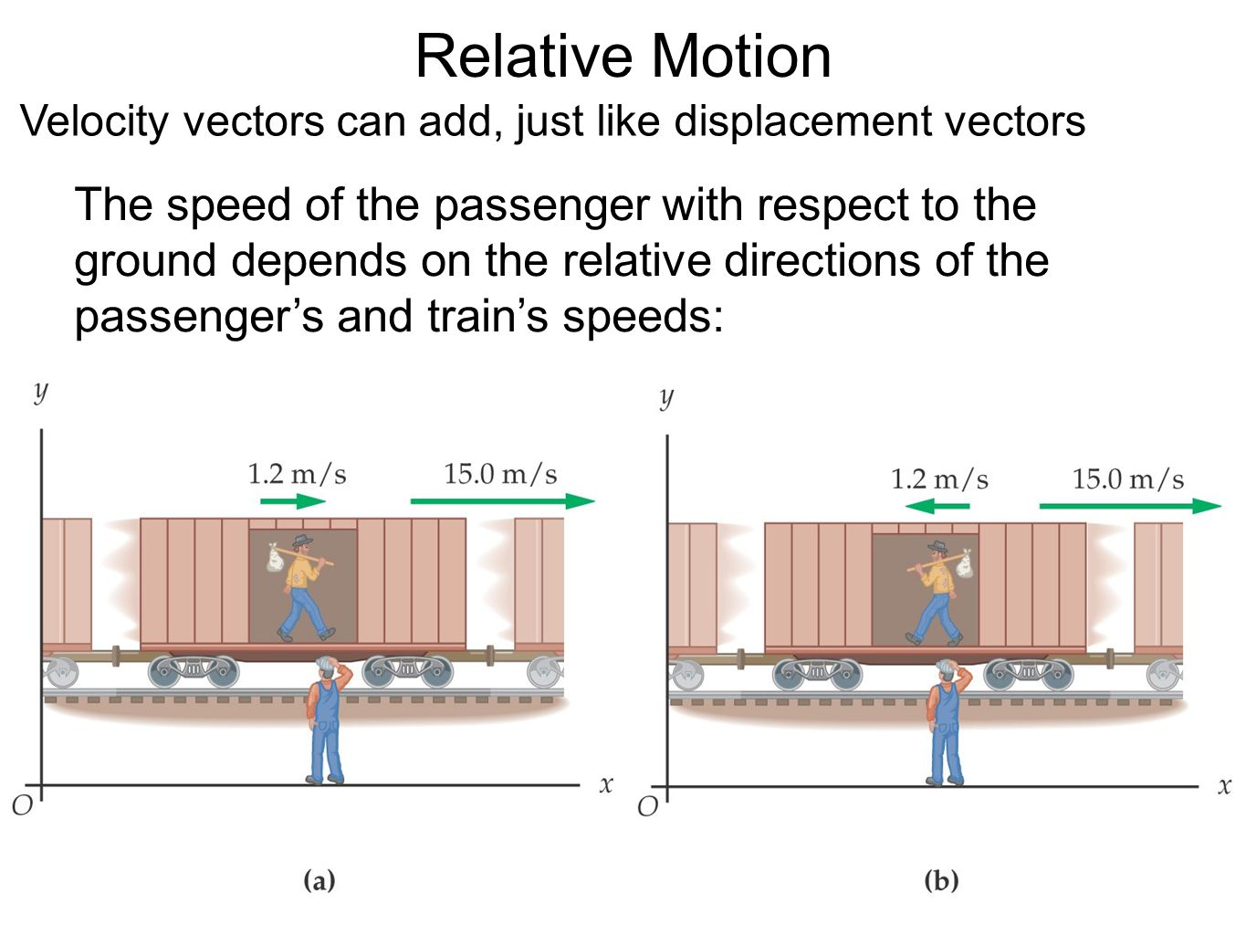 Relative Motion Velocity vectors can add, just like displacement vectors.