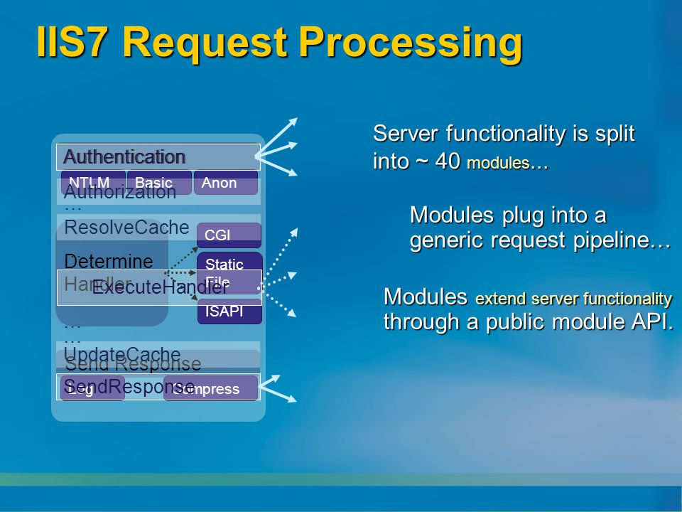 MSDN Briefing IIS7 für Entwickler - ppt download