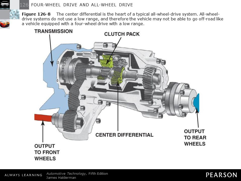 12 Figure The Center Diffeial Is Heart Of A Typical All Wheel Drive System Systems Do Not Use Low Range And Therefore