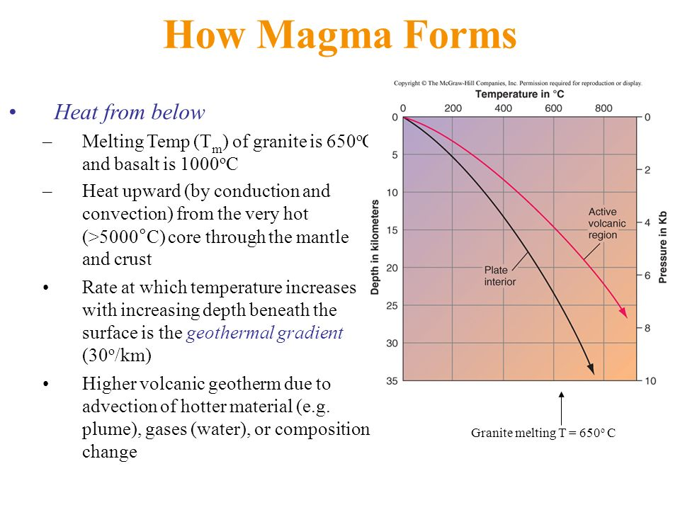 How Magma Forms Heat from below