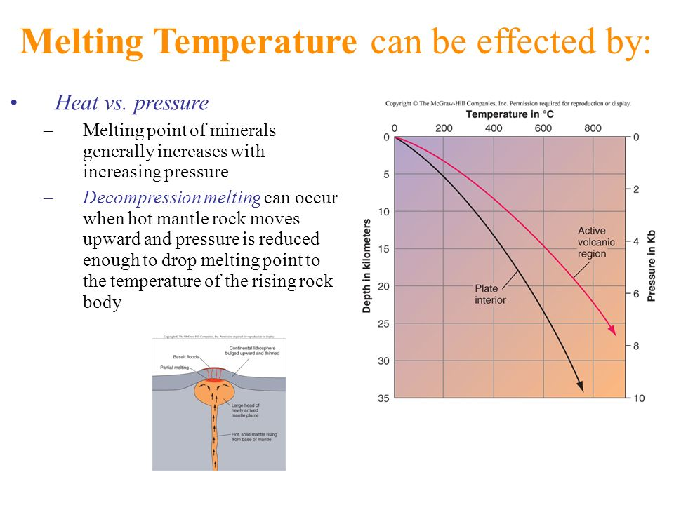 Melting Temperature can be effected by: