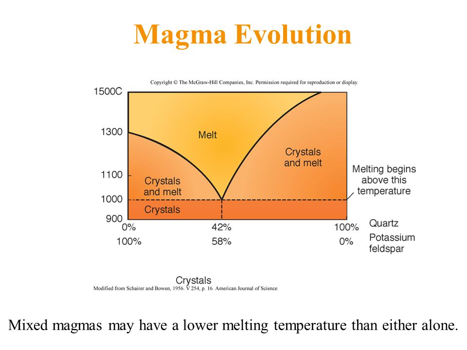 Magma Evolution Mixed magmas may have a lower melting temperature than either alone.