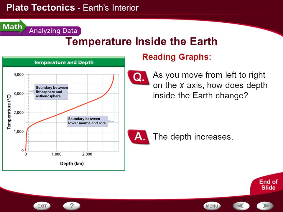 Temperature Inside the Earth