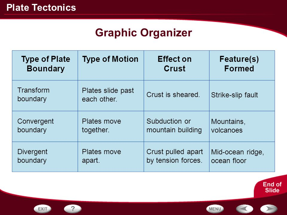 Graphic Organizer Type of Plate Boundary Type of Motion