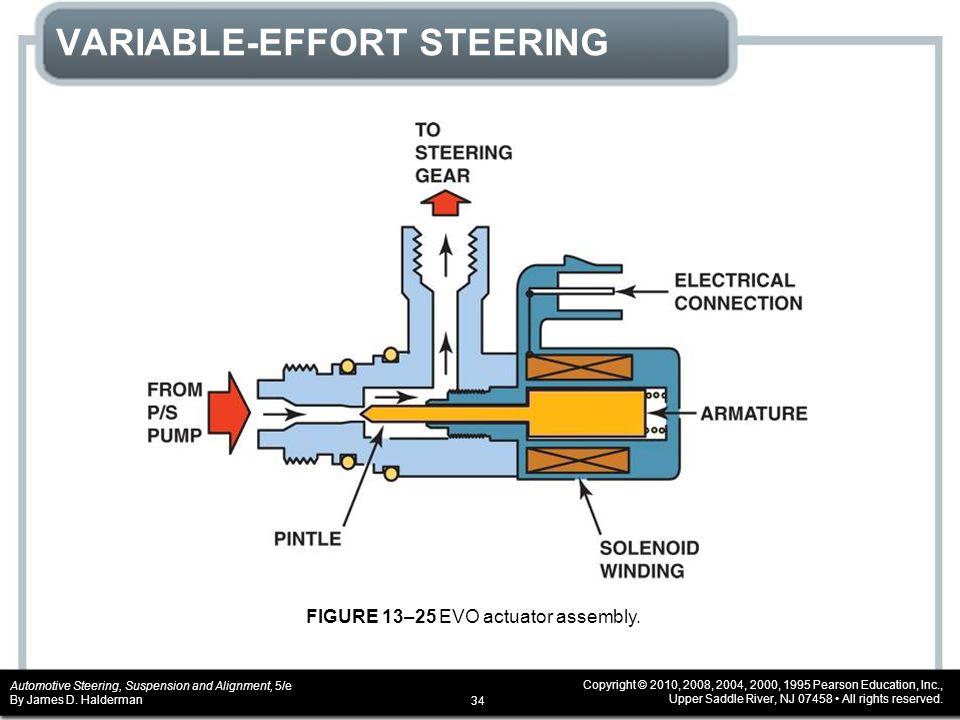 34 Variable Effort Steering