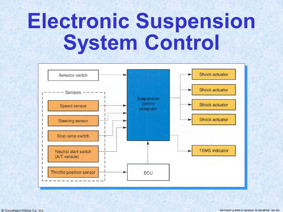 78 Electronic Suspension System Control