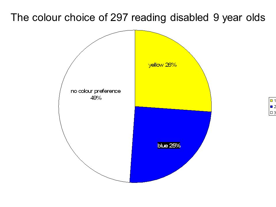 The colour choice of 297 reading disabled 9 year olds