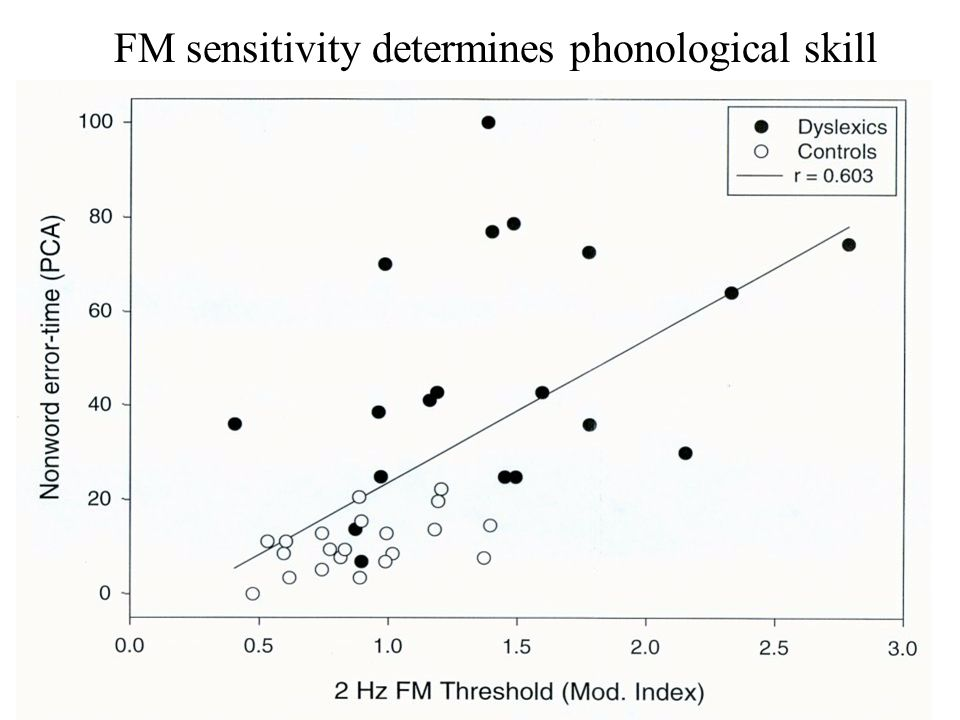 FM sensitivity determines phonological skill