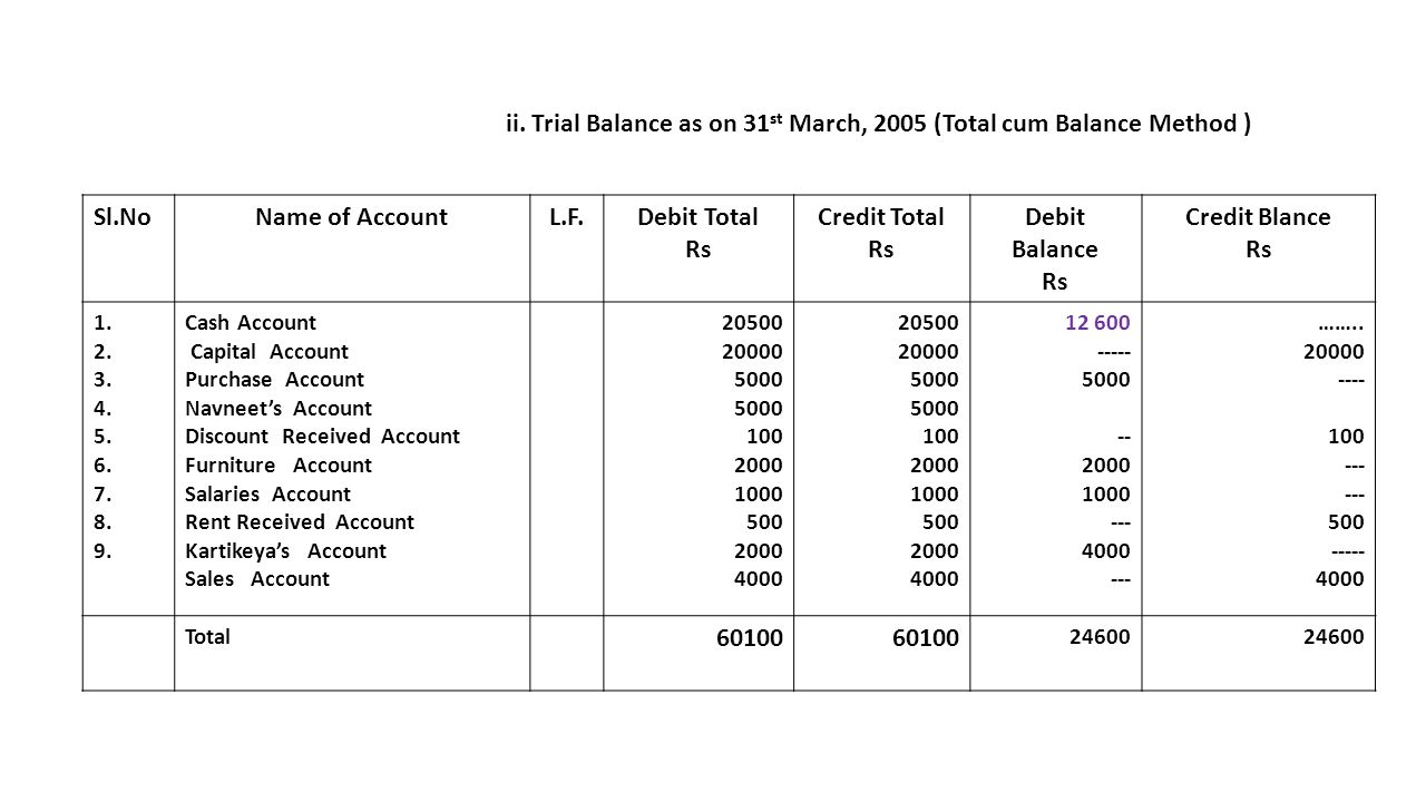 trial balance as on 31st march 2005 total cum balance method