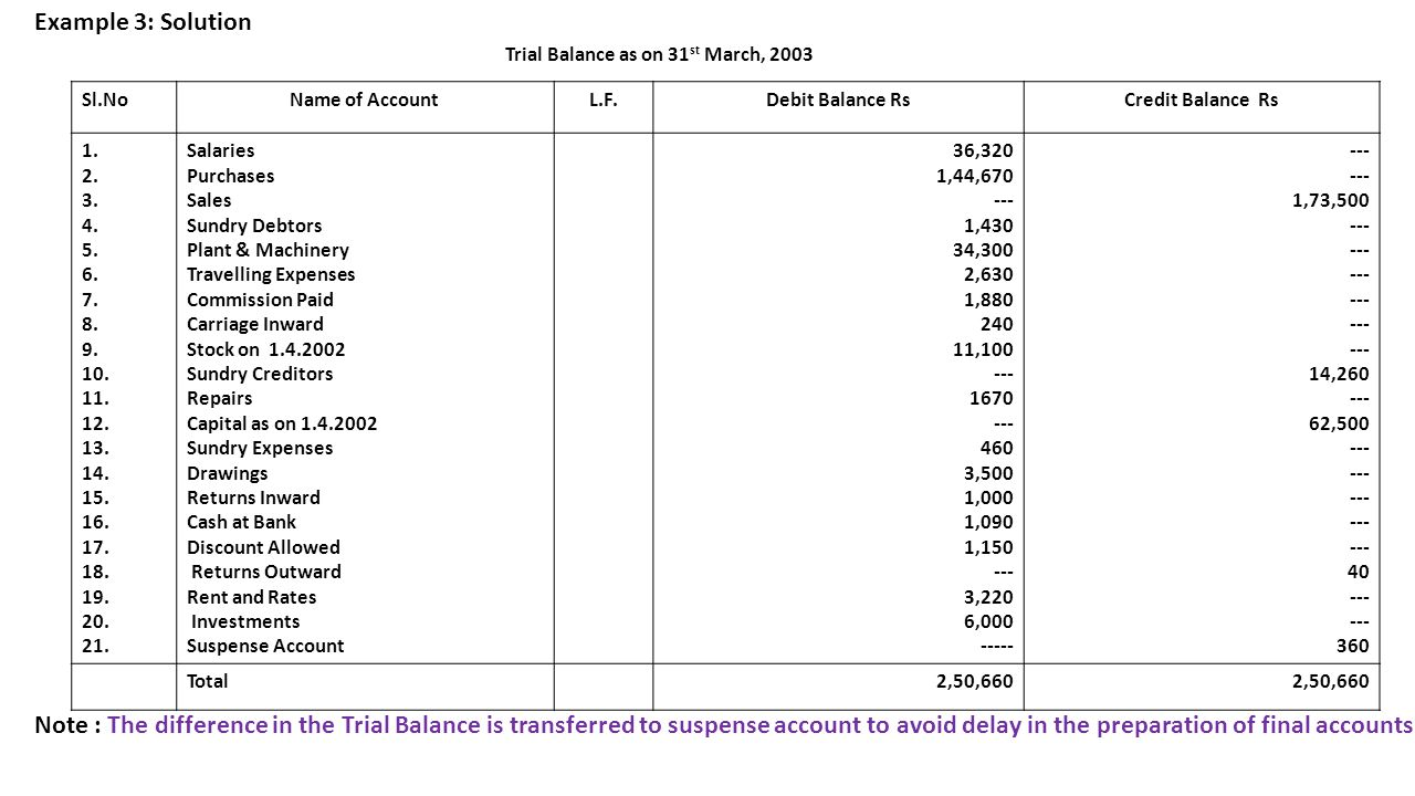 example 3 solution trial balance as on 31st march slno name