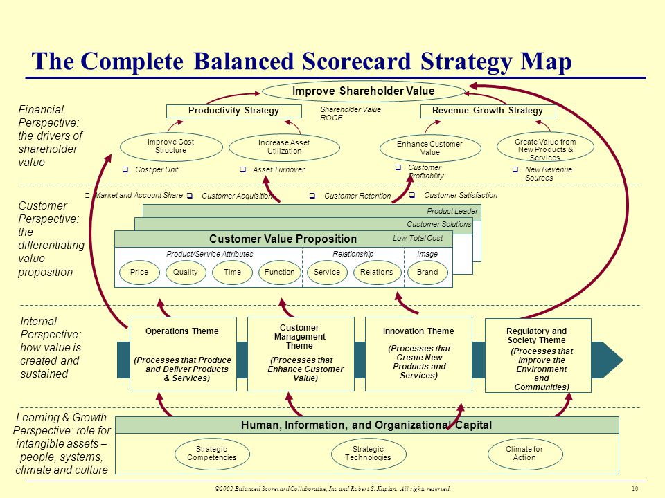 Building Strategy Focused Organizations With The Balanced