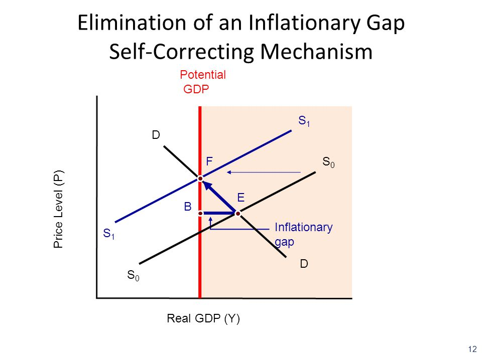 Recessionary And Inflationary Gaps And Fiscal Policy Ppt Download