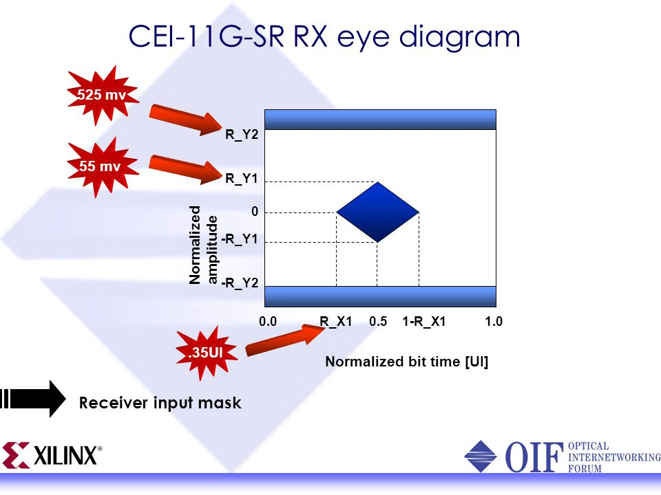 Designcon 2004 introducing the oif common electrical io project cei 11g sr rx eye diagram ccuart Image collections