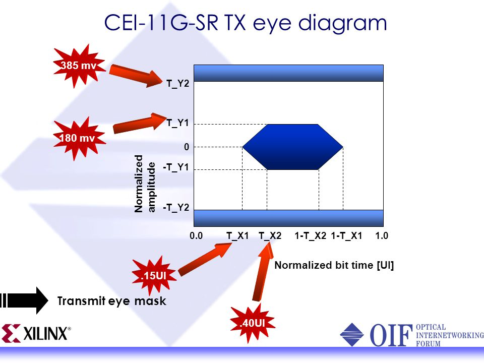 Designcon 2004 introducing the oif common electrical io project cei 11g sr tx eye diagram ccuart Image collections