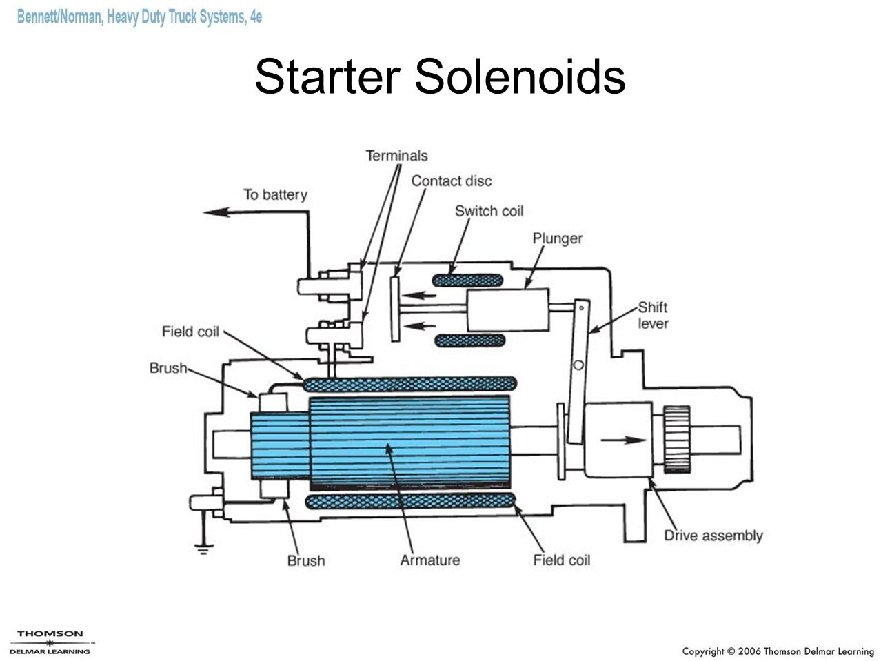 Chapter 9 Cranking Systems Ppt Video Online Download Function Starter Relay Switch 12 Solenoids