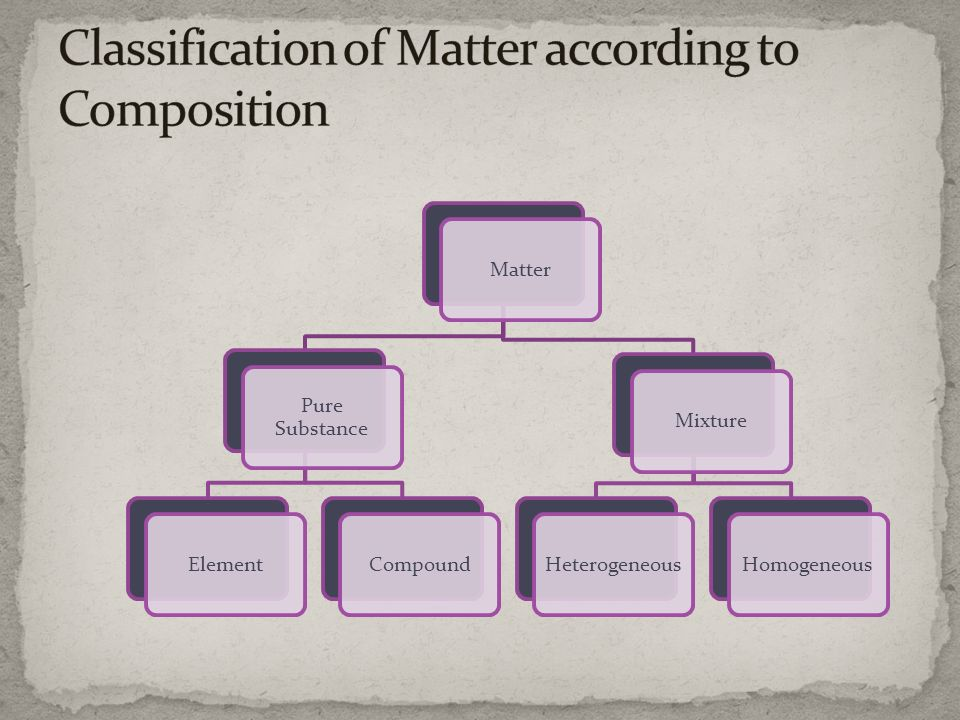 Classification of Matter according to Composition