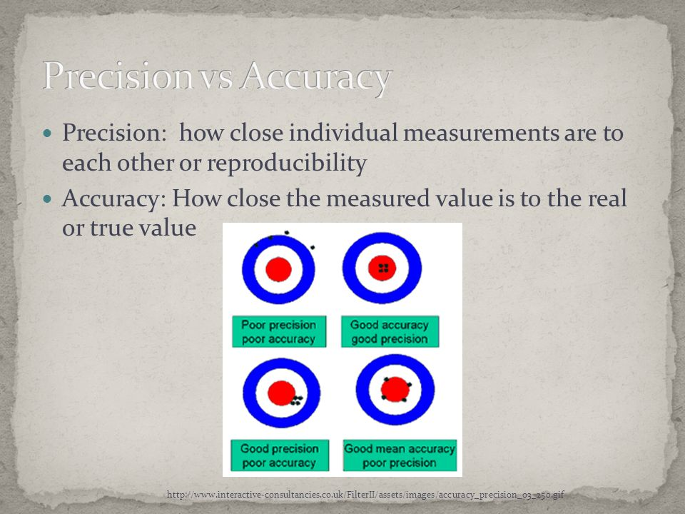 Precision vs Accuracy Precision: how close individual measurements are to each other or reproducibility.