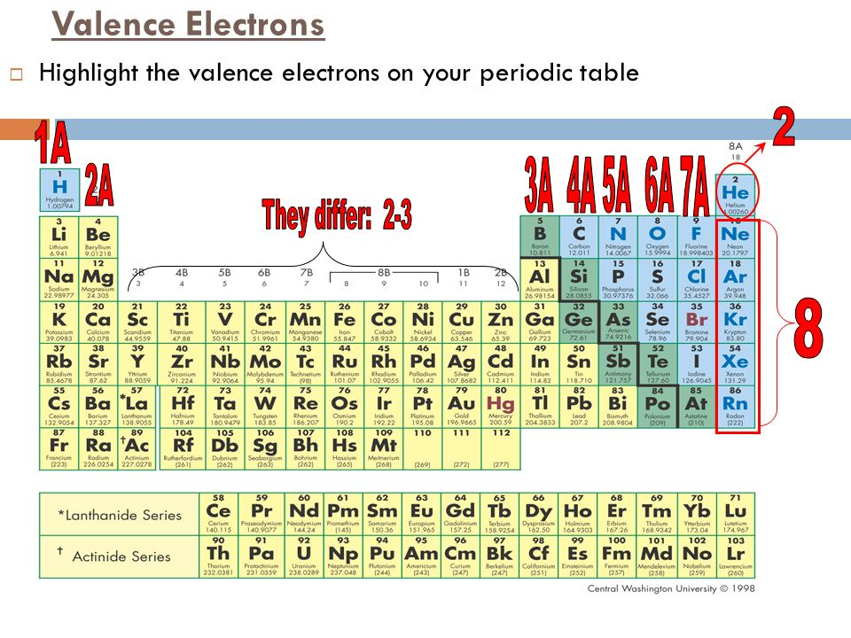 The Periodic Table Ppt Video Online Download