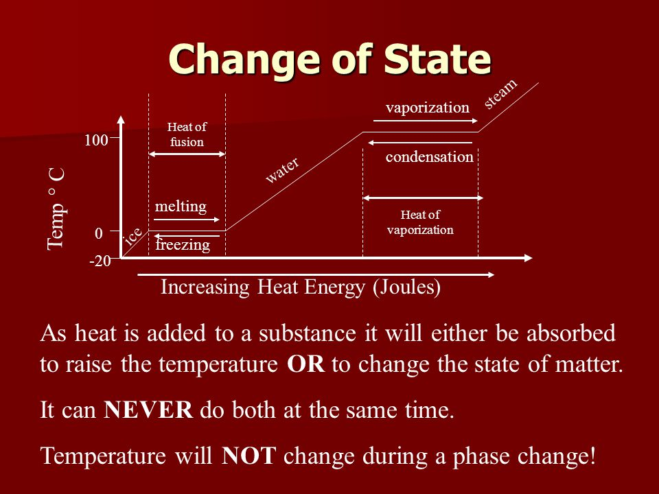 Change of State steam. vaporization. Heat of fusion condensation. water. Temp ° C. melting.