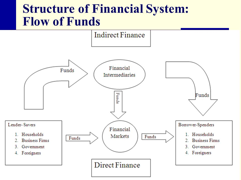 Structure of Financial System: Flow of Funds
