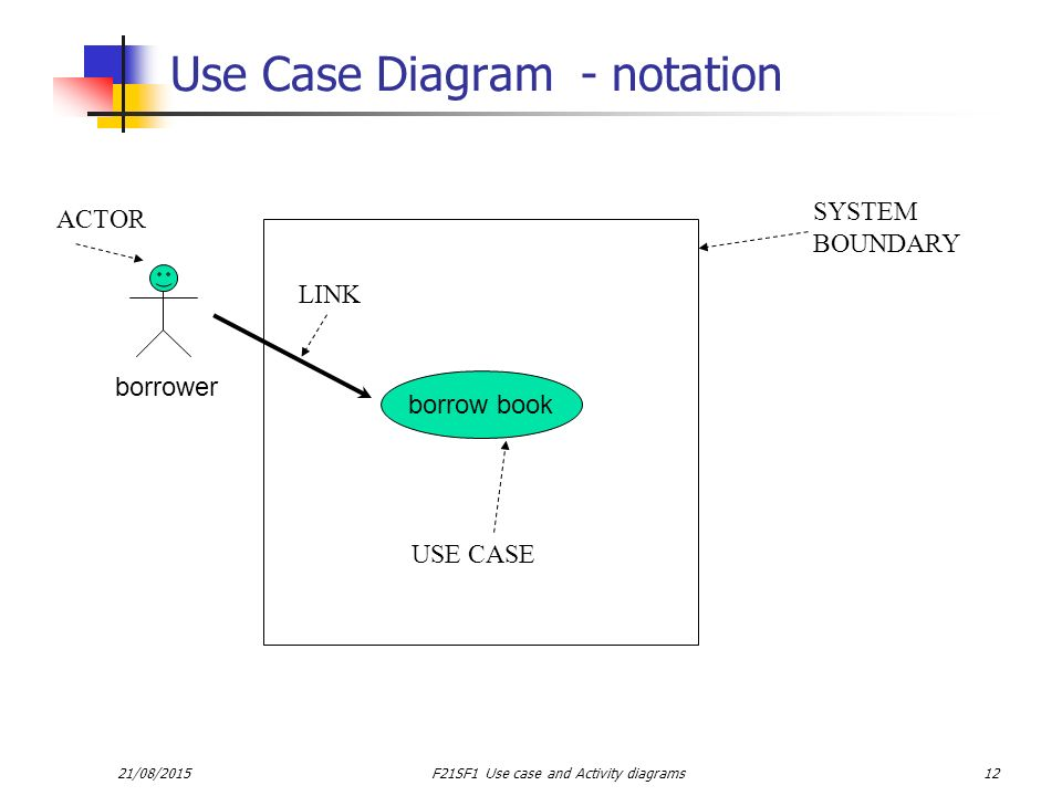 Use case diagram notations all kind of wiring diagrams software engineering foundations ppt video online download rh slideplayer com use case diagram notations pdf use ccuart Choice Image