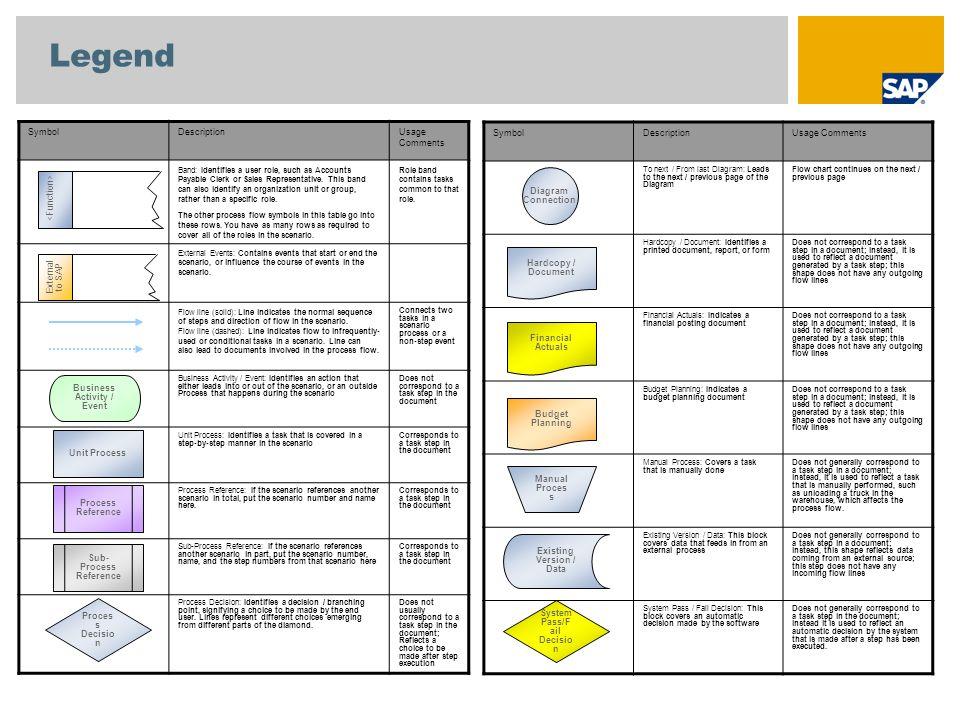 Scenario Overview 1 Purpose And Benefits Purpose