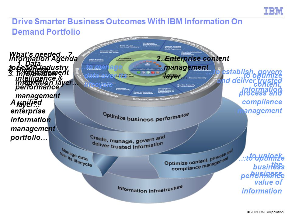 Drive Smarter Business Outcomes With IBM Information On Demand Portfolio