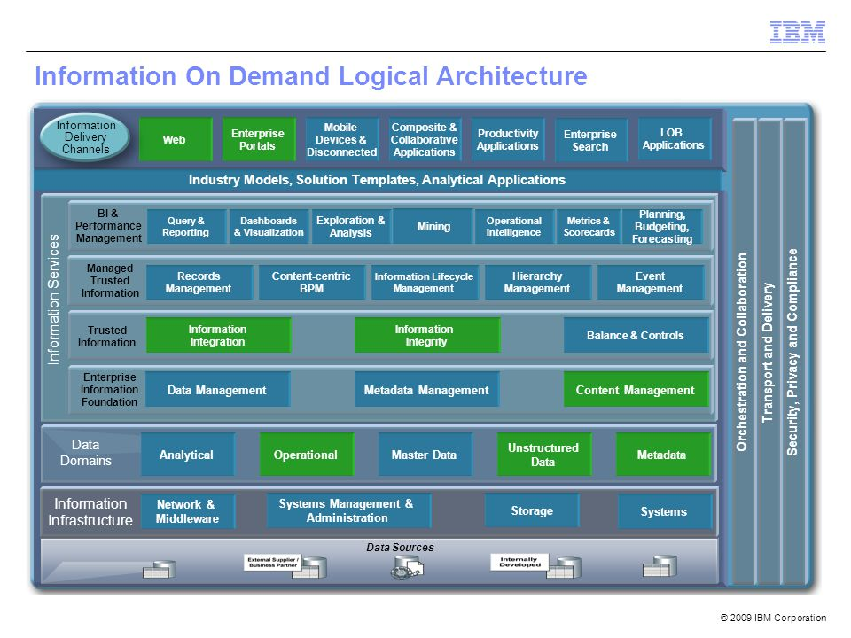 Information On Demand Logical Architecture