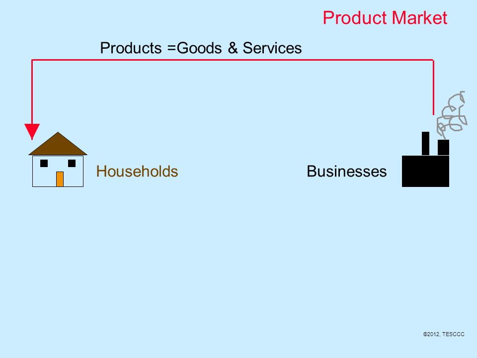 Households Households use the income they earned from selling resources to purchase these products. This is called consumer expenditures.
