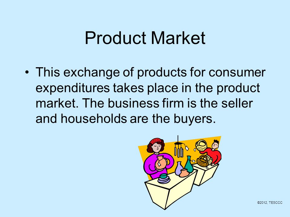 Product Market Resource Market Products=Goods & Services