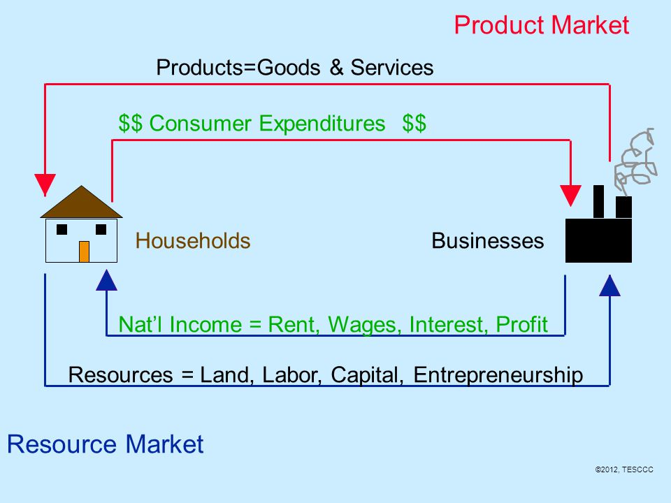 Real Flow This is the flow of resources from household to business firms and the flow of finished products from business firms to households.