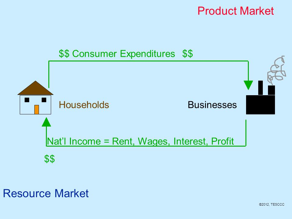 Product Market Resource Market Products =Goods & Services
