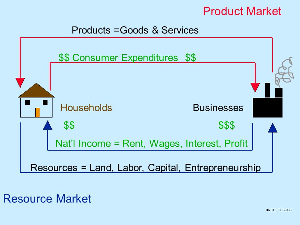 (rent, wages, interest, profit)