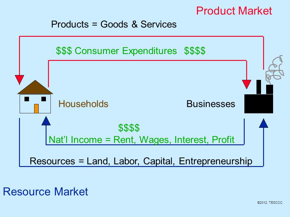 Two Sectors Households Businesses