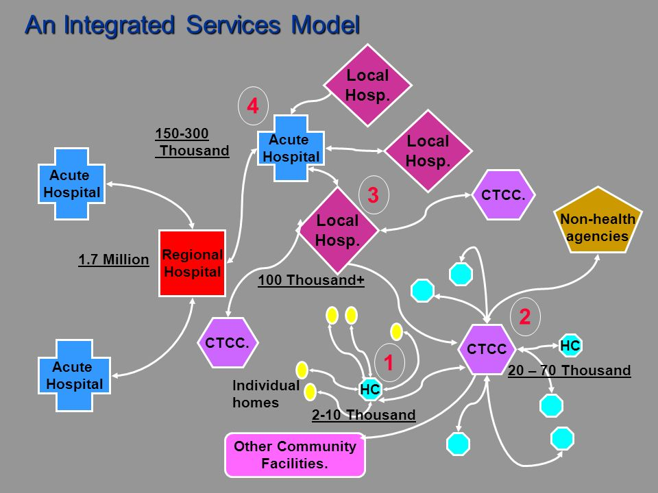 An Integrated Services Model