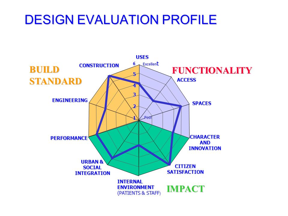 DESIGN EVALUATION PROFILE