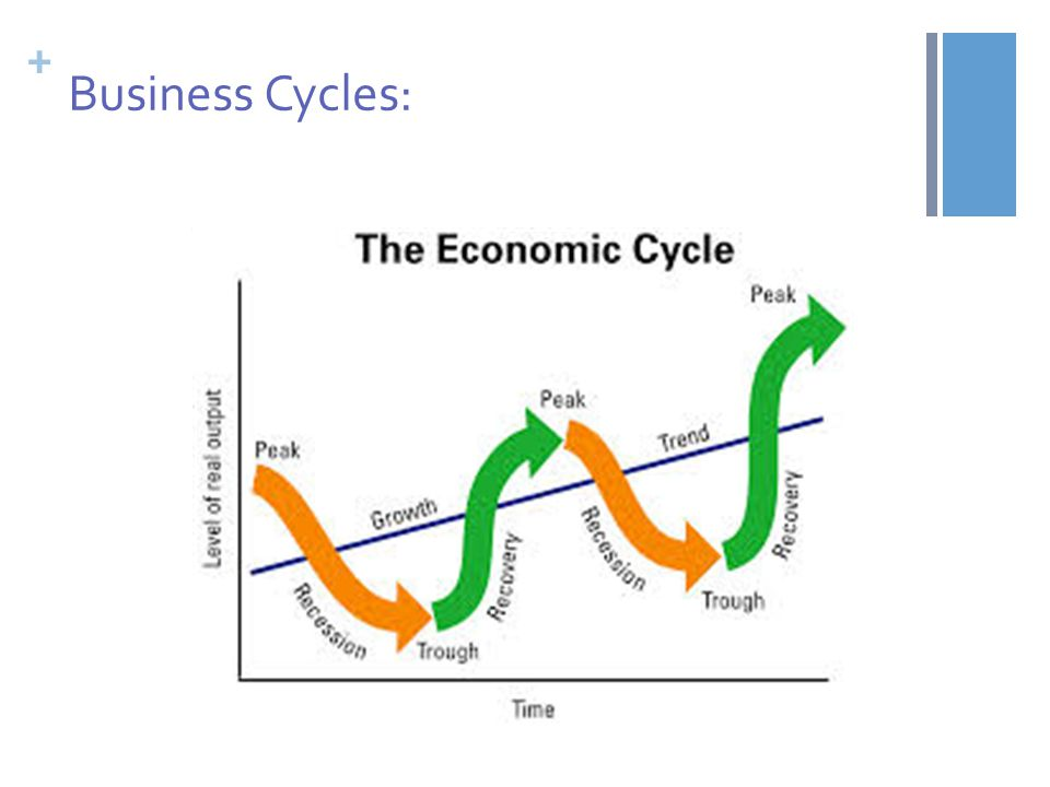 business cycle ppt slideshare