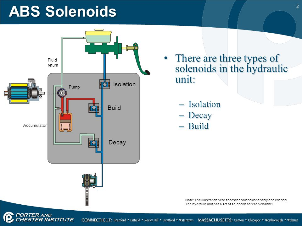 Hydraulic Unit and Wheel speed Sensor - ppt video online download