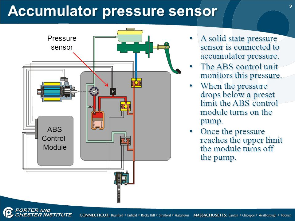 Hydraulic Unit and Wheel speed Sensor - ppt video online