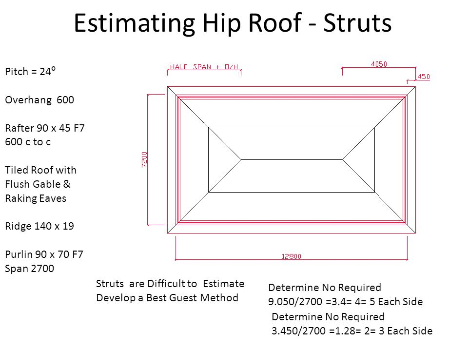 Estimating Hip Roofs Ppt Download