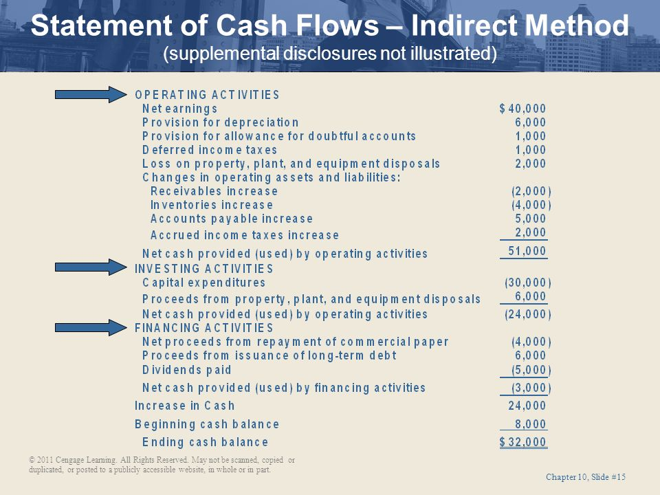15 Statement Of Cash Flows U2013 Indirect ...