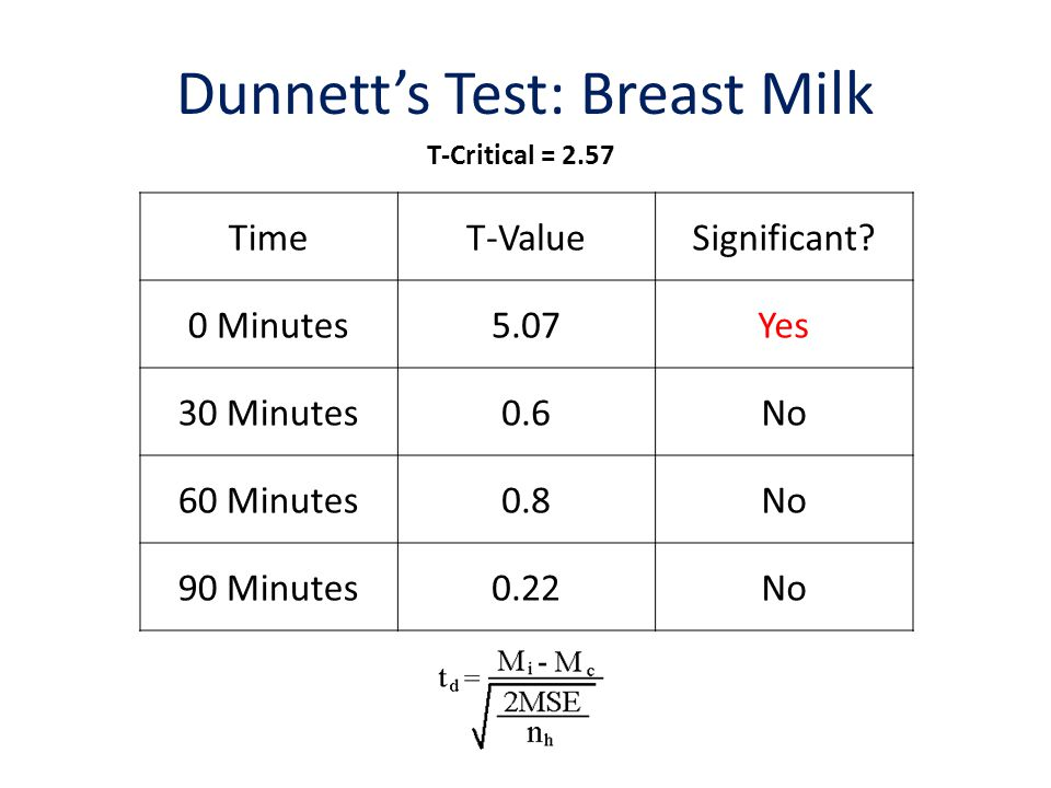 Effects of Breast Milk and Formula on Dental Plaque